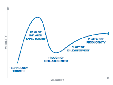 PW 356: The poly hype cycle